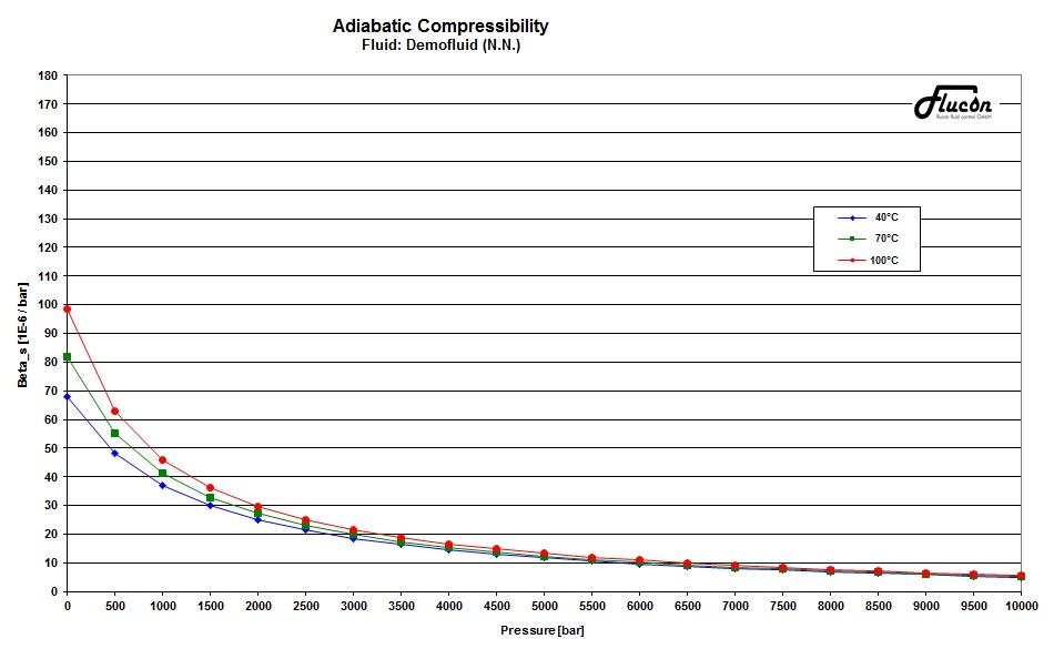 Grafik zur Darstellung der adiabaten Kompressibilität
