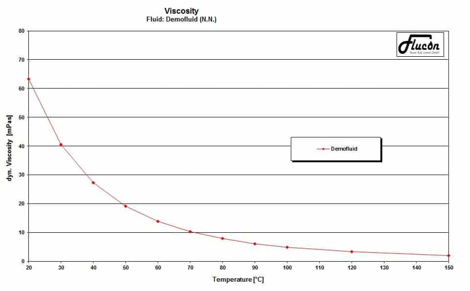 Grafik zur Darstellung der Viskosität