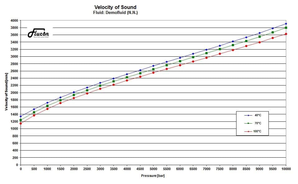 Grafik der Darstellung von der Bestimmung der Schallgeschwindigkeit