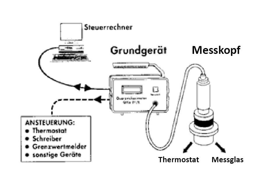 Blockschaltbild für das Laborviskosimeter QVis 01/L.