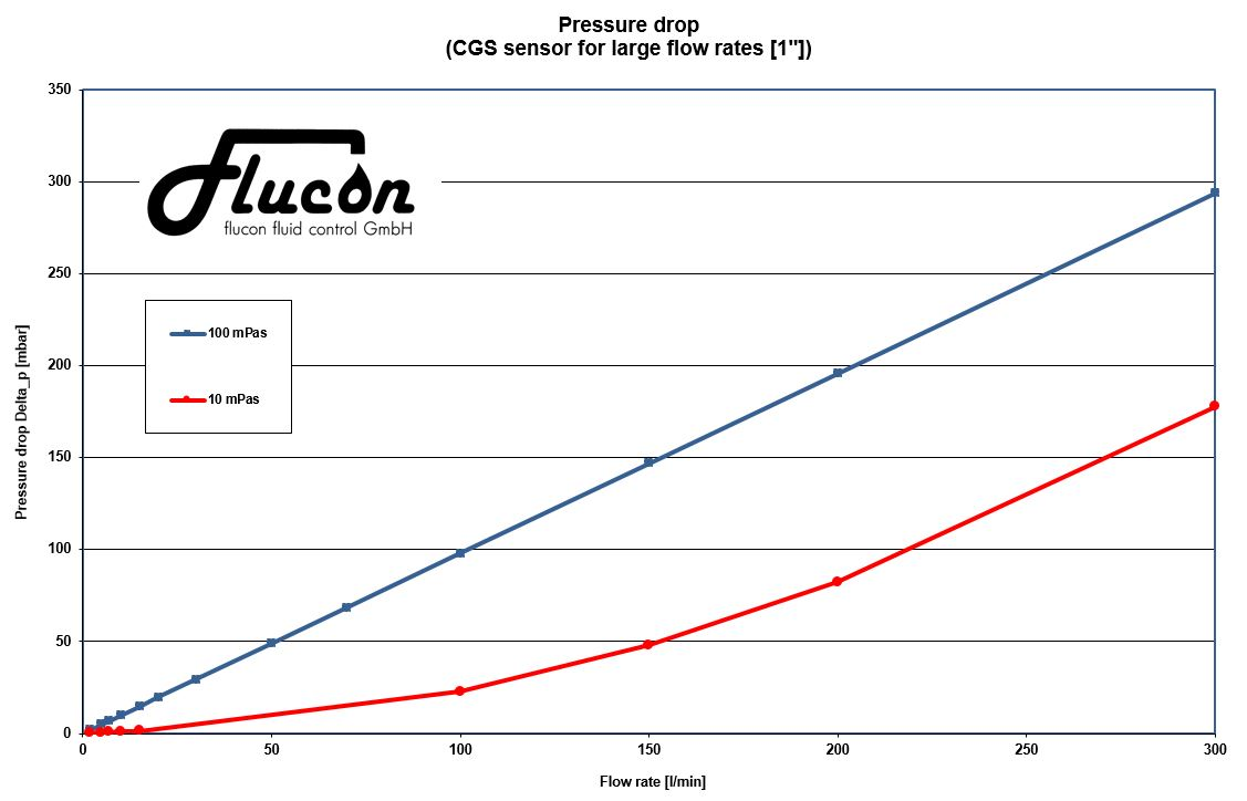 Pressure drop of large sensor of the flucon CGS