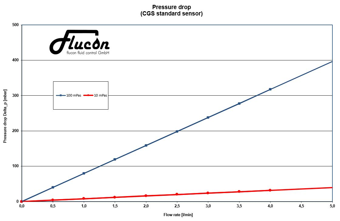 Pressure drop for CGS Standard sensor