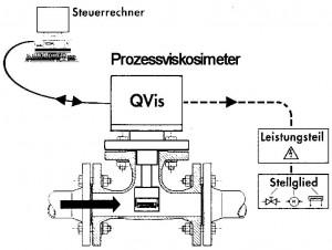 Blockschaltbild für das Prozessviskosimeter QVis