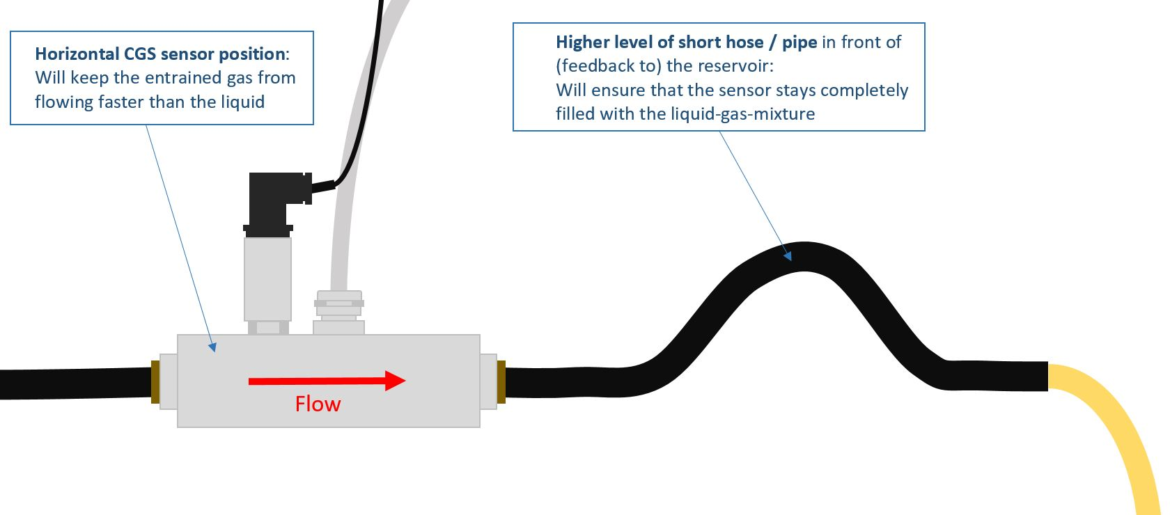 Using the large CGS sensor with low flow rates